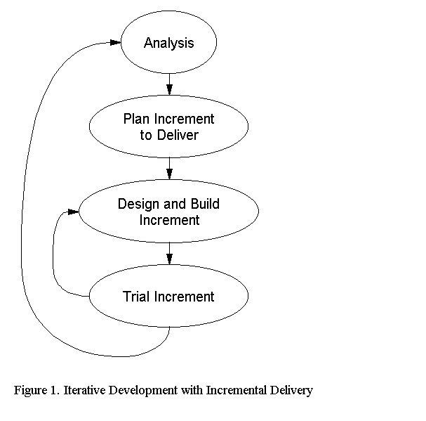 An Object Oriented Model For Assistive Technology Software Development Paul Tippell Jim O Regan Philippa Hardy Andrew Lysley Mieke Van De Sandt