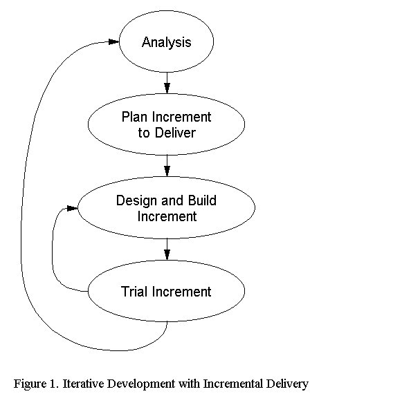object oriented software engineering research papers In challenges and strategies for research in systems development: papers from a problem frames and software engineering on object oriented.