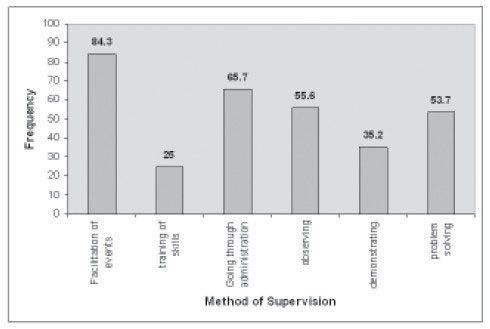 Supervision Styles In Occupational Therapy